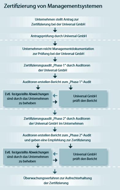 unicert-universal-gmbh_zertifizierungsprozesse_de