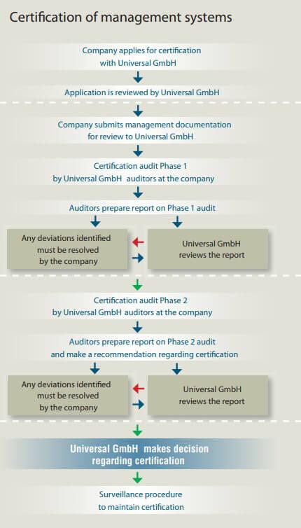 unicert-universal-gmbh_certification_process